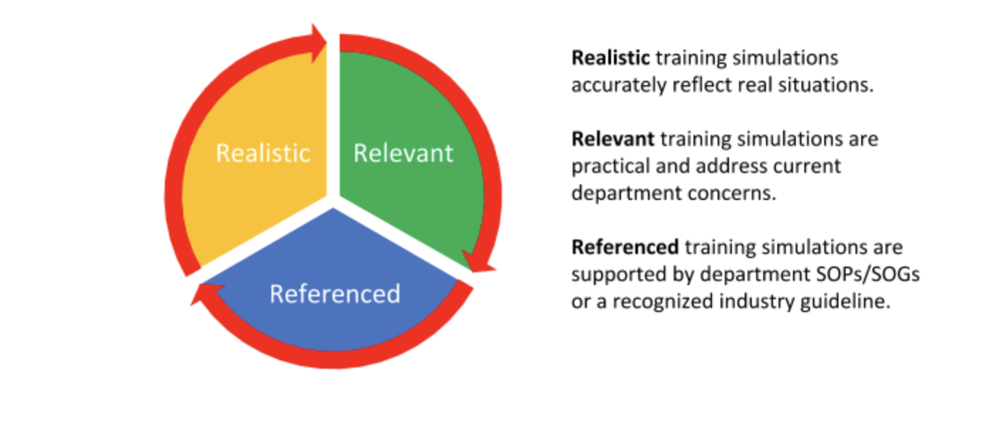 The Three R's of Creating Effective Fire Training Simulations